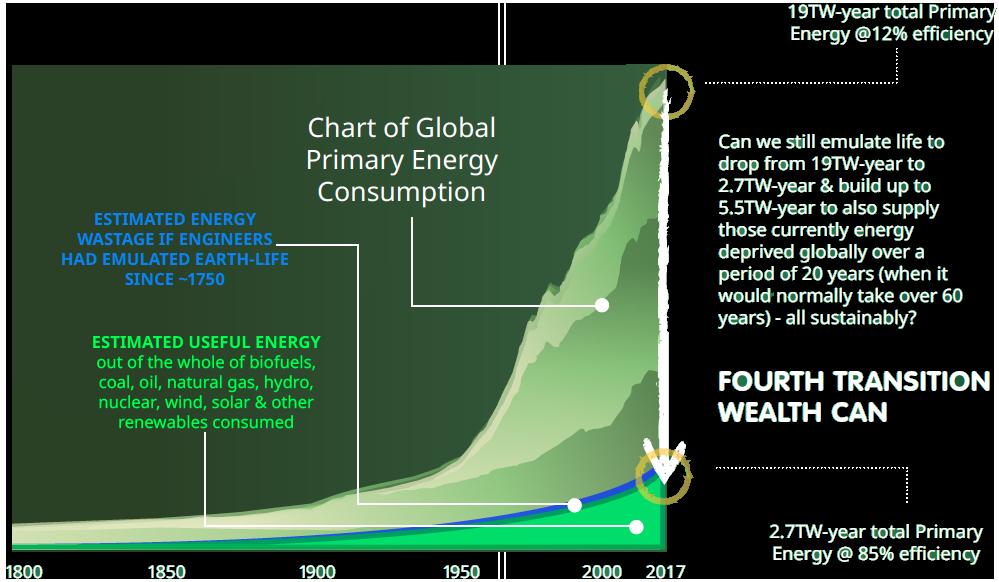 The Energy Seneca | Fourth Transition Ltd